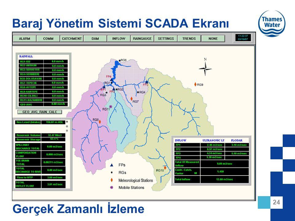 24 Baraj Yönetim Sistemi SCADA Ekranı Gerçek Zamanlı İzleme