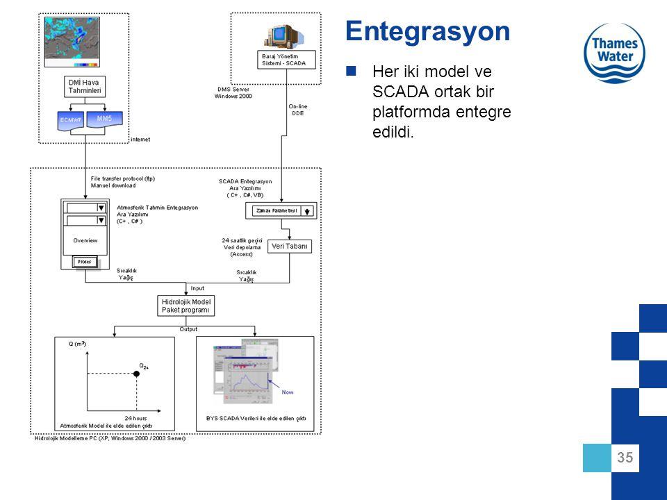 35 Entegrasyon Her iki model ve SCADA ortak bir platformda entegre edildi.