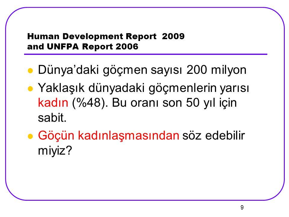 9 Human Development Report 2009 and UNFPA Report 2006 Dünya'daki göçmen sayısı 200 milyon Yaklaşık dünyadaki göçmenlerin yarısı kadın (%48). Bu oranı