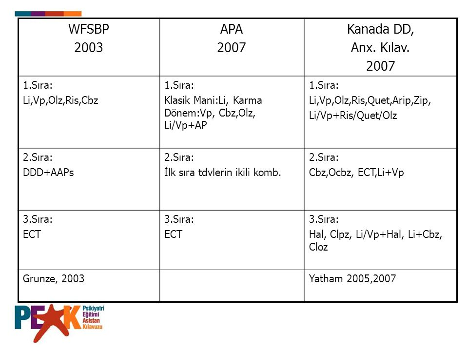 WFSBP 2003 APA 2007 Kanada DD, Anx. Kılav. 2007 1.Sıra: Li,Vp,Olz,Ris,Cbz 1.Sıra: Klasik Mani:Li, Karma Dönem:Vp, Cbz,Olz, Li/Vp+AP 1.Sıra: Li,Vp,Olz,