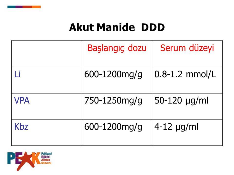 Akut Manide DDD Başlangıç dozuSerum düzeyi Li600-1200mg/g0.8-1.2 mmol/L VPA750-1250mg/g50-120 µg/ml Kbz600-1200mg/g4-12 µg/ml