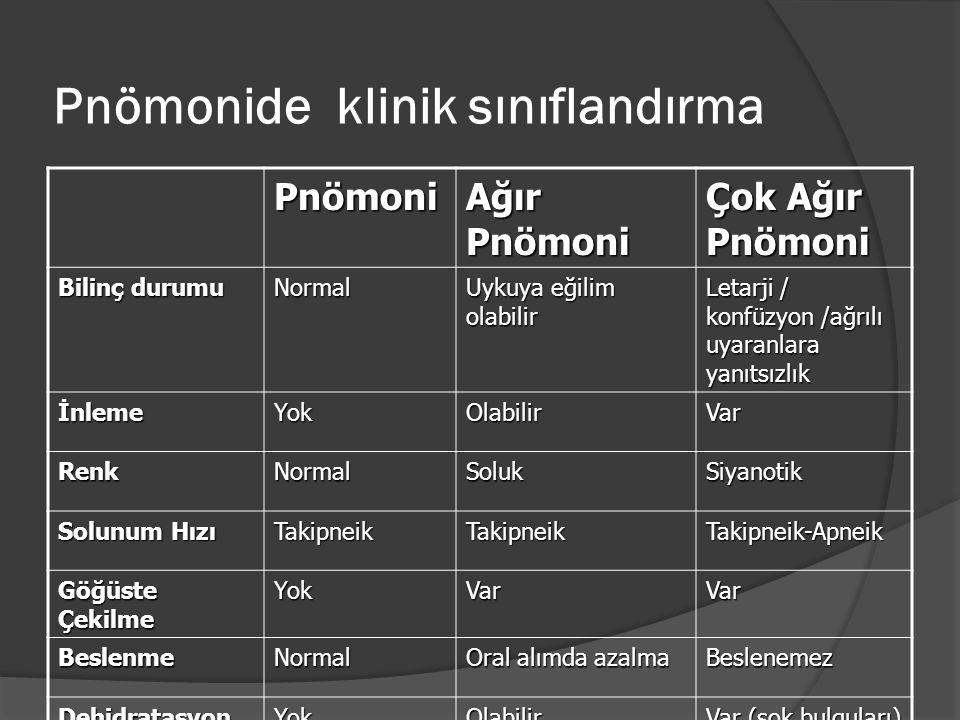 Pnömonide klinik sınıflandırma Pnömoni Ağır Pnömoni Çok Ağır Pnömoni Bilinç durumu Normal Uykuya eğilim olabilir Letarji / konfüzyon /ağrılı uyaranlar