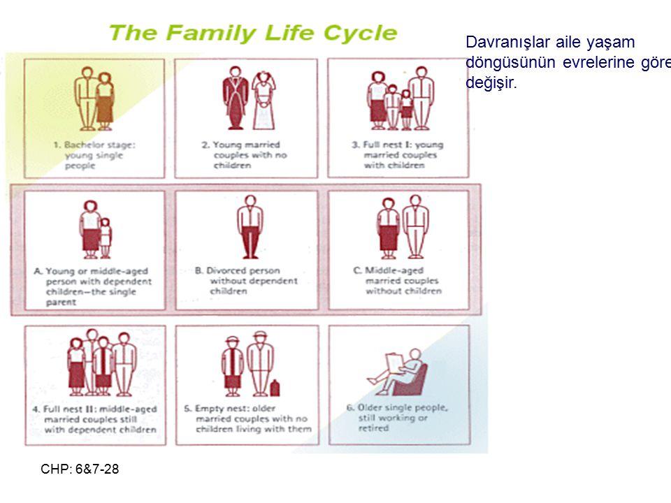 CHP: 6&7-28 Davranışlar aile yaşam döngüsünün evrelerine göre değişir.