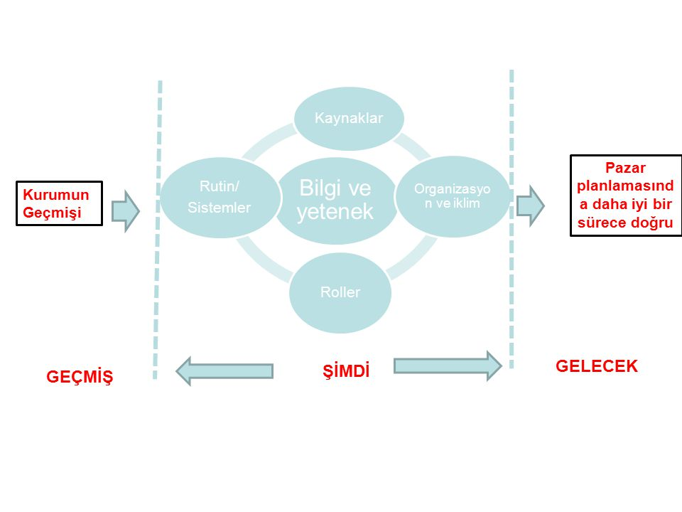 PAZARIN HARİTASINI ÇIKARMAK/ DEĞER ZİNCİRİ Nihai kullanıcı ile tedarikçi arasında, etkileyicilerin rollerini de içerecek şekilde, dağıtım ve katma değer zincirini, pazardaki farklı satın alma mekanizmalarını dikkate alarak tanımlamaktır.