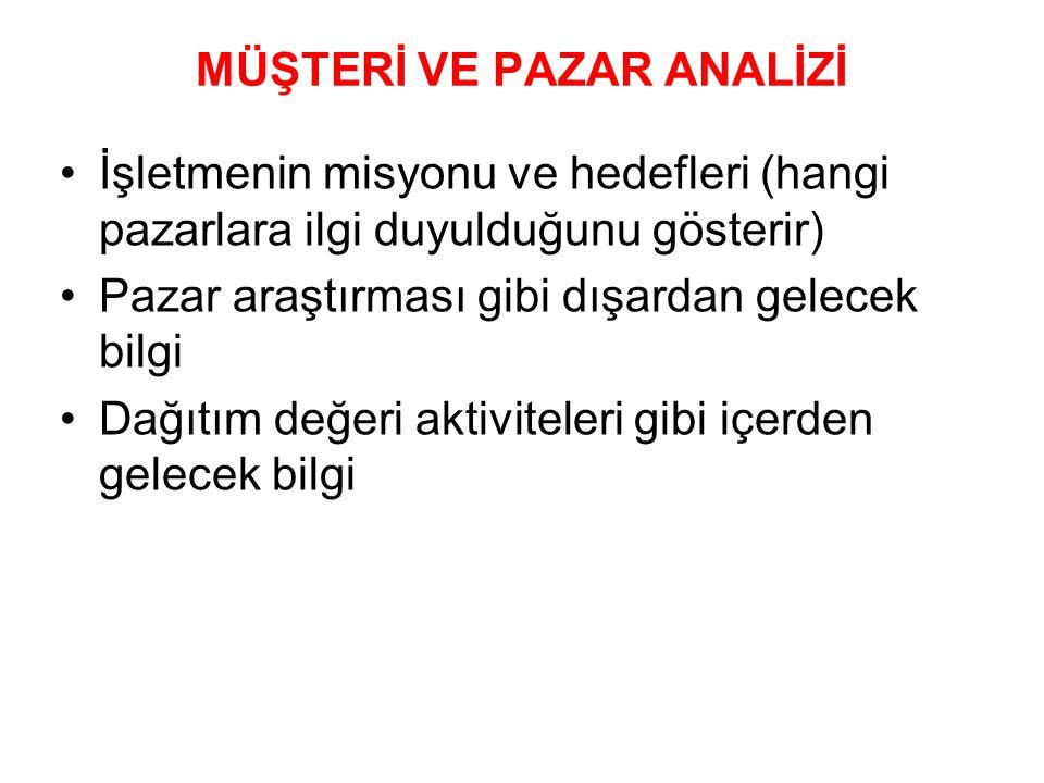 MASLOW'UN İHTİYAÇLAR HİYERARŞİSİ 1.