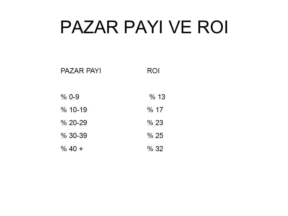 PAZAR PAYI VE ROI PAZAR PAYIROI % 0-9 % 13 % 10-19 % 17 % 20-29% 23 % 30-39% 25 % 40 +% 32