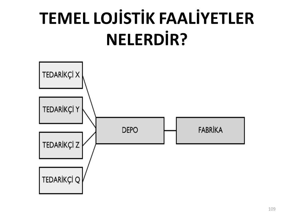 TEMEL LOJİSTİK FAALİYETLER NELERDİR? 109