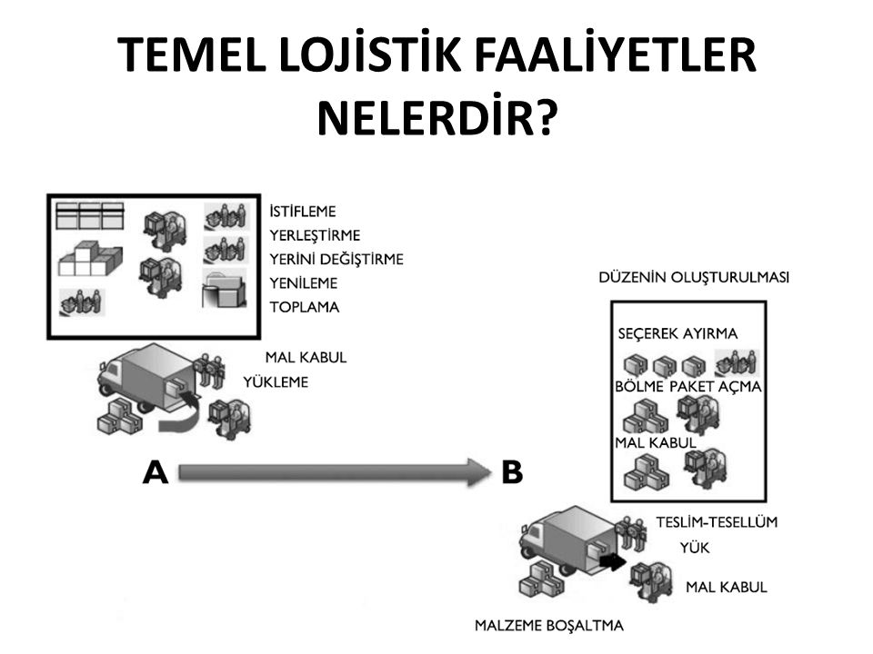TEMEL LOJİSTİK FAALİYETLER NELERDİR? 143