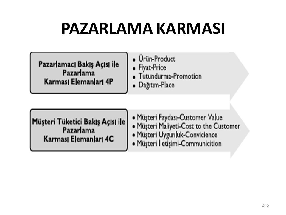 PAZARLAMA KARMASI 245