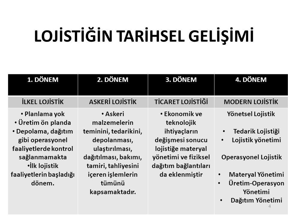 TEMEL LOJİSTİK FAALİYETLER NELERDİR.135 5.