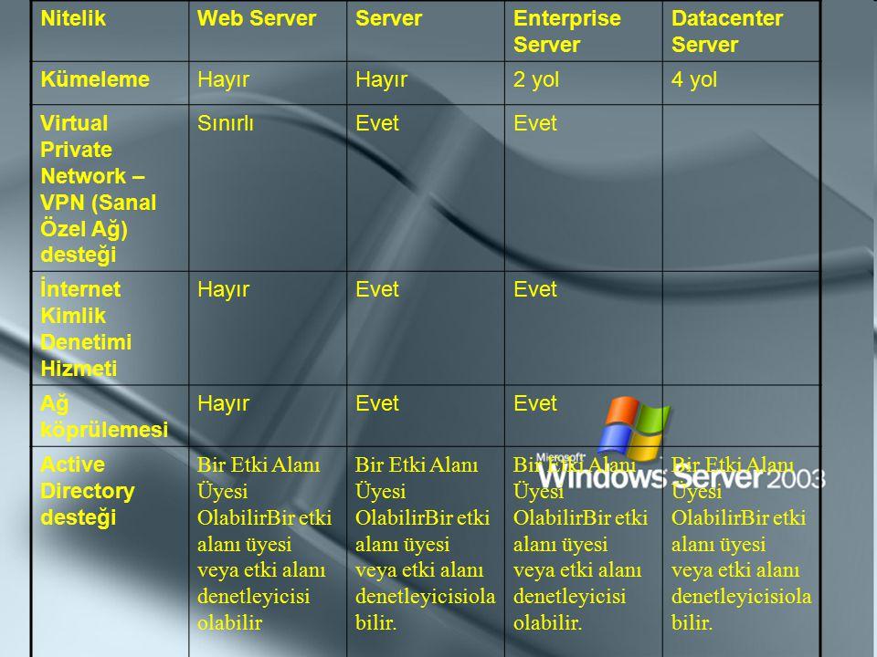 NitelikWeb ServerServerEnterprise Server Datacenter Server KümelemeHayır 2 yol4 yol Virtual Private Network – VPN (Sanal Özel Ağ) desteği SınırlıEvet