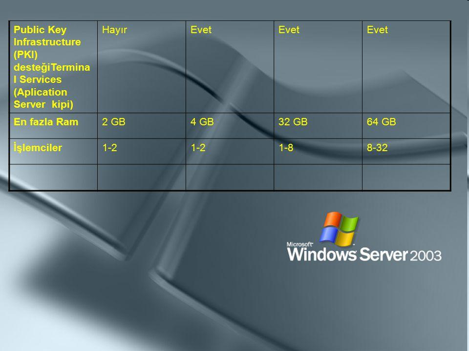 Public Key Infrastructure (PKI) desteğiTermina l Services (Aplication Server kipi) HayırEvet En fazla Ram2 GB4 GB32 GB64 GB İşlemciler1-2 1-88-32