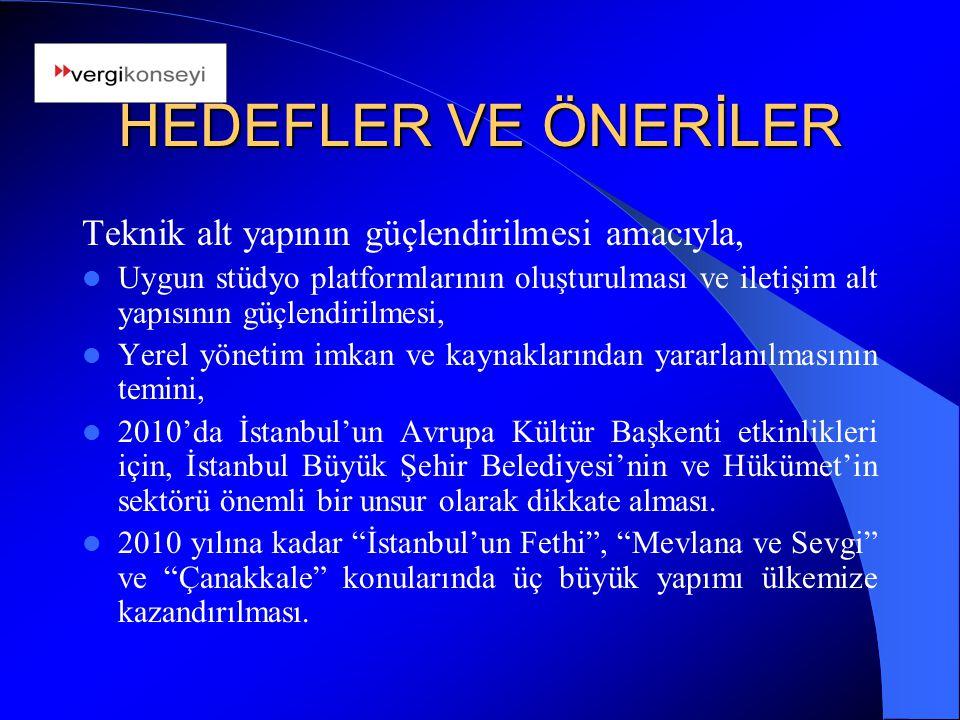 HEDEFLER VE ÖNERİLER Teknik alt yapının güçlendirilmesi amacıyla, Uygun stüdyo platformlarının oluşturulması ve iletişim alt yapısının güçlendirilmesi, Yerel yönetim imkan ve kaynaklarından yararlanılmasının temini, 2010'da İstanbul'un Avrupa Kültür Başkenti etkinlikleri için, İstanbul Büyük Şehir Belediyesi'nin ve Hükümet'in sektörü önemli bir unsur olarak dikkate alması.