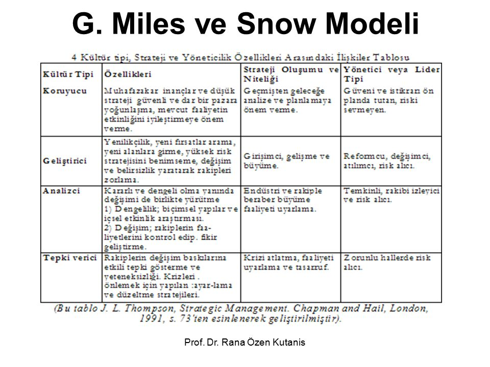Prof. Dr. Rana Özen Kutanis G. Miles ve Snow Modeli
