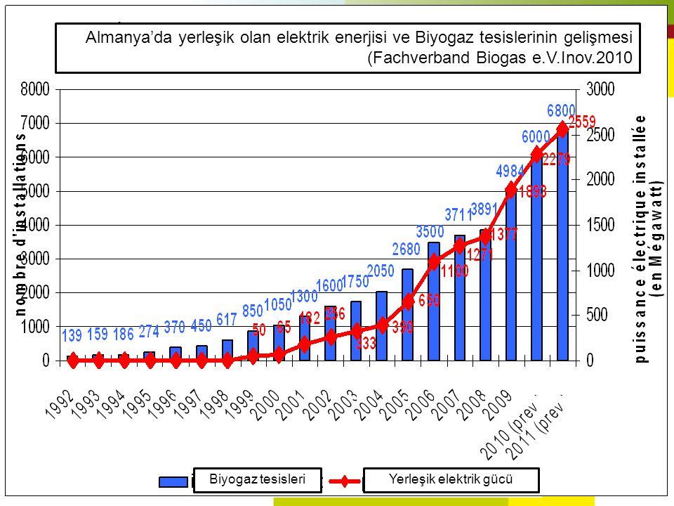 Almanya'da yerleşik olan elektrik enerjisi ve Biyogaz tesislerinin gelişmesi (Fachverband Biogas e.V.Inov.2010 Biyogaz tesisleriYerleşik elektrik gücü