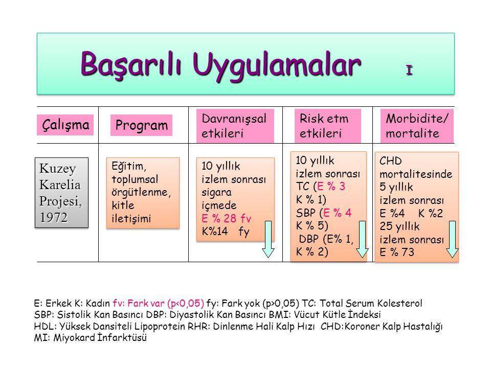 Başarılı Uygulamalar I,II,III,IV Diyet Müdahalesinin Sağlık Etkilerini İnceleyen Kontrollü Toplum Müdahalesi Çalışmaları Başarılı Uygulamalar I,II,III