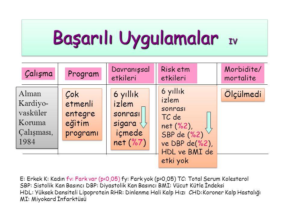 Başarılı Uygulamalar III Program Çalışma Davranışsal etkileri Risk etm etkileri Minnesota Kalp Sağlığı Programı 1980 Minnesota Kalp Sağlığı Programı 1980 Morbidite/ mortalite E: Erkek K: Kadın fv: Fark var (p 0,05) TC: Total Serum Kolesterol SBP: Sistolik Kan Basıncı DBP: Diyastolik Kan Basıncı BMI: Vücut Kütle İndeksi HDL: Yüksek Dansiteli Lipoprotein RHR: Dinlenme Hali Kalp Hızı CHD:Koroner Kalp Hastalığı MI: Miyokard İnfarktüsü Kitle iletişimi, toplumsal örgütlenme, doğrudan eğitim Kitle iletişimi, toplumsal örgütlenme, doğrudan eğitim Sigara içme prevelansında eğilimi E bütün gruplarda yılda (-% 1.5) K tedavi grubunda (- % 1.4) Sigara içme prevelansında eğilimi E bütün gruplarda yılda (-% 1.5) K tedavi grubunda (- % 1.4) Tedavi ve kontrol gruplarında benzer şekildeTCde eğilimi Yılda (-1.12 mg/dl) Tedavi ve kontrol gruplarında benzer şekildeTCde eğilimi Yılda (-1.12 mg/dl) CHD ve inme mortalitesi ve morbiditesinde anlamlı etki yok CHD ve inme mortalitesi ve morbiditesinde anlamlı etki yok