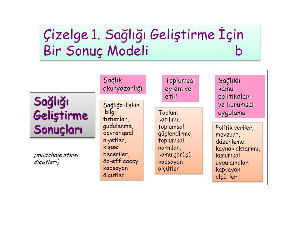 Çizelge 1. Sağlığı Geliştirme İçin Bir Sonuç Modeli a Çizelge 1. Sağlığı Geliştirme İçin Bir Sonuç Modeli a SağlığıGeliştirmeEylemleriSağlığıGeliştirm