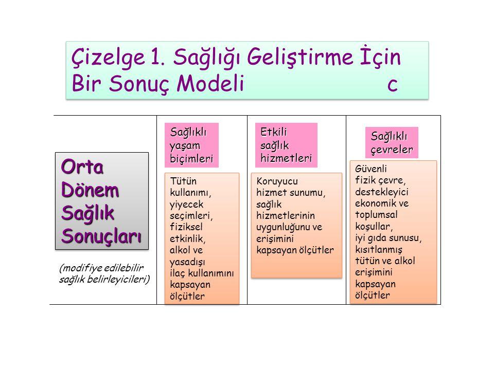 Çizelge 1.Sağlığı Geliştirme İçin Bir Sonuç Modeli b Çizelge 1.