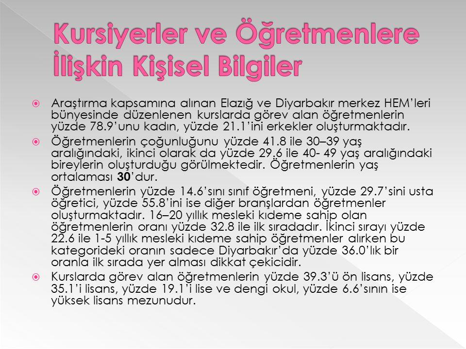  Araştırma kapsamına alınan Elazığ ve Diyarbakır merkez HEM'leri bünyesinde düzenlenen kurslarda görev alan öğretmenlerin yüzde 78.9'unu kadın, yüzde