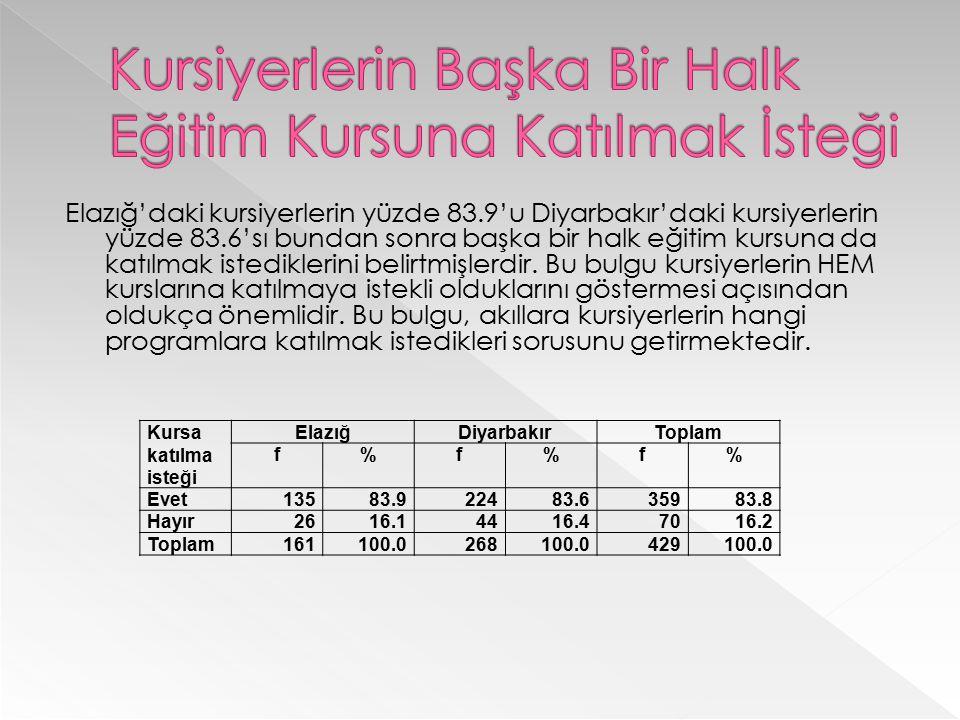 Elazığ'daki kursiyerlerin yüzde 83.9'u Diyarbakır'daki kursiyerlerin yüzde 83.6'sı bundan sonra başka bir halk eğitim kursuna da katılmak istediklerin