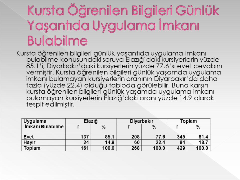 Kursta öğrenilen bilgileri günlük yaşantıda uygulama imkanı bulabilme konusundaki soruya Elazığ'daki kursiyerlerin yüzde 85.1'i, Diyarbakır'daki kursi