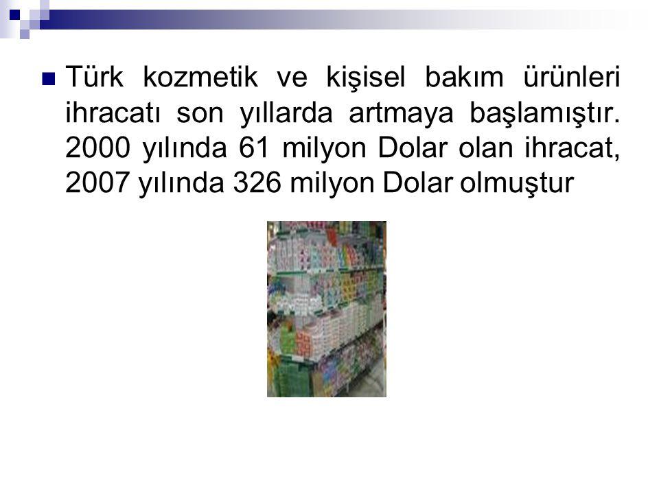 Türk kozmetik ve kişisel bakım ürünleri ihracatı son yıllarda artmaya başlamıştır. 2000 yılında 61 milyon Dolar olan ihracat, 2007 yılında 326 milyon