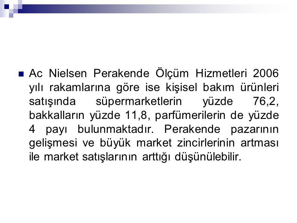 Ac Nielsen Perakende Ölçüm Hizmetleri 2006 yılı rakamlarına göre ise kişisel bakım ürünleri satışında süpermarketlerin yüzde 76,2, bakkalların yüzde 1