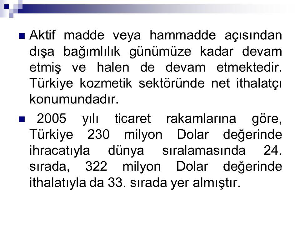 Aktif madde veya hammadde açısından dışa bağımlılık günümüze kadar devam etmiş ve halen de devam etmektedir. Türkiye kozmetik sektöründe net ithalatçı
