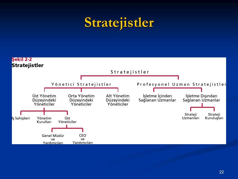 Stratejistler 22