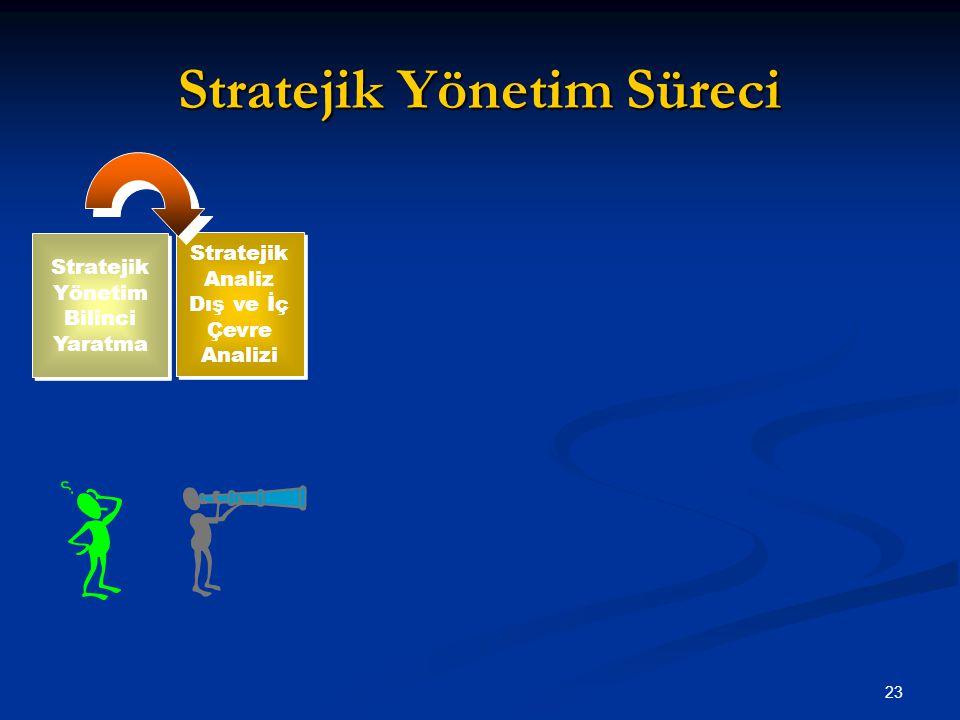 Stratejik Yönetim Süreci 23 Stratejik Yönetim Bilinci Yaratma Stratejik Analiz Dış ve İç Çevre Analizi