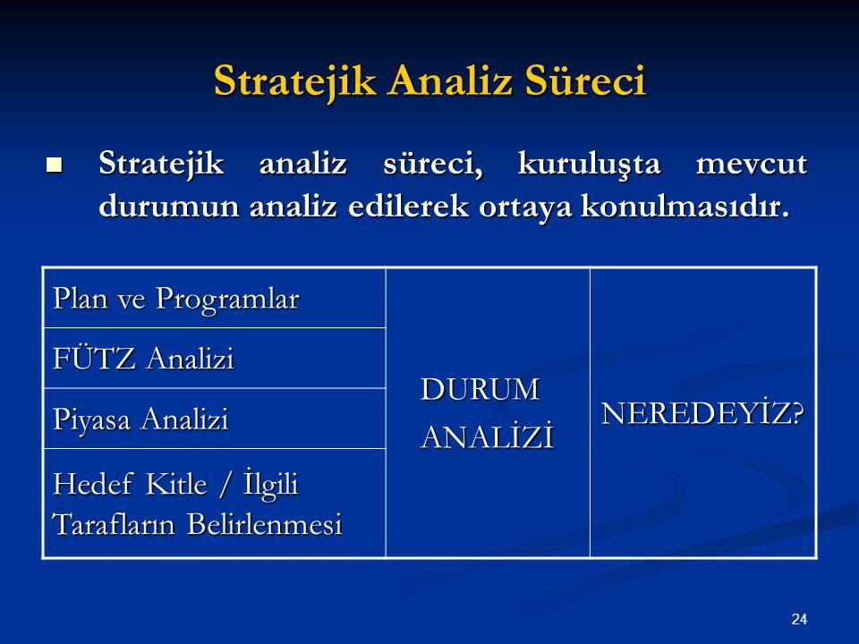 Stratejik Analiz Süreci Plan ve Programlar DURUMANALİZİNEREDEYİZ? FÜTZ Analizi Piyasa Analizi Hedef Kitle / İlgili Tarafların Belirlenmesi 24 Strateji