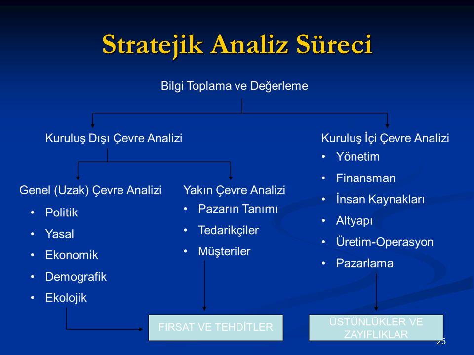 Stratejik Analiz Süreci 25