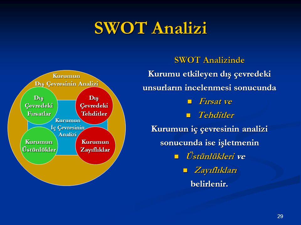 SWOT Analizi SWOT Analizinde Kurumu etkileyen dış çevredeki unsurların incelenmesi sonucunda Fırsat ve Fırsat ve Tehditler Tehditler Kurumun iç çevres