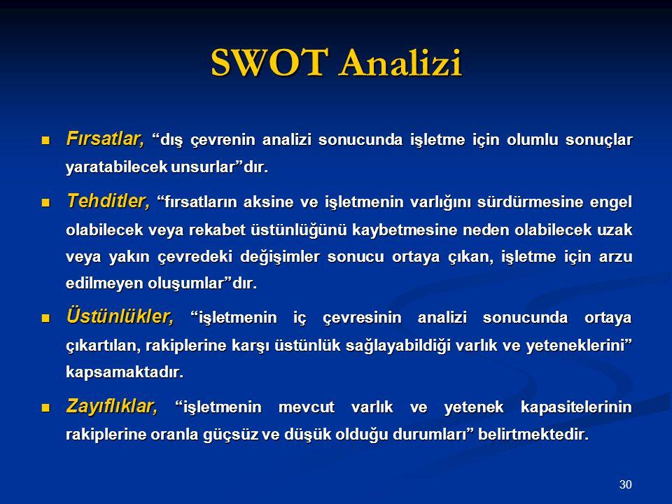 """SWOT Analizi Fırsatlar, """"dış çevrenin analizi sonucunda işletme için olumlu sonuçlar yaratabilecek unsurlar""""dır. Fırsatlar, """"dış çevrenin analizi sonu"""