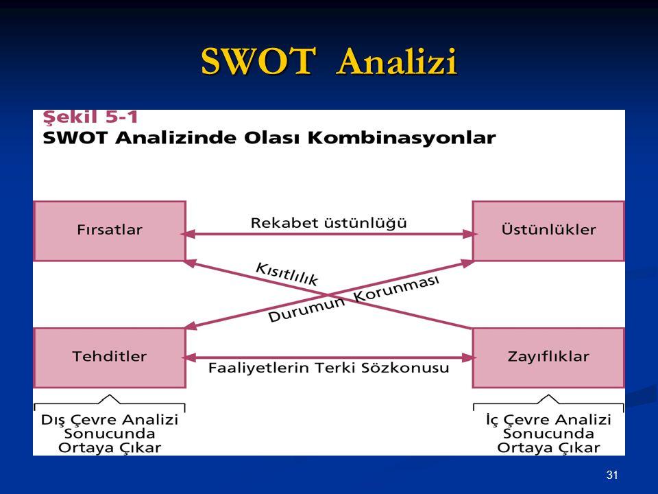 SWOT Analizi 31