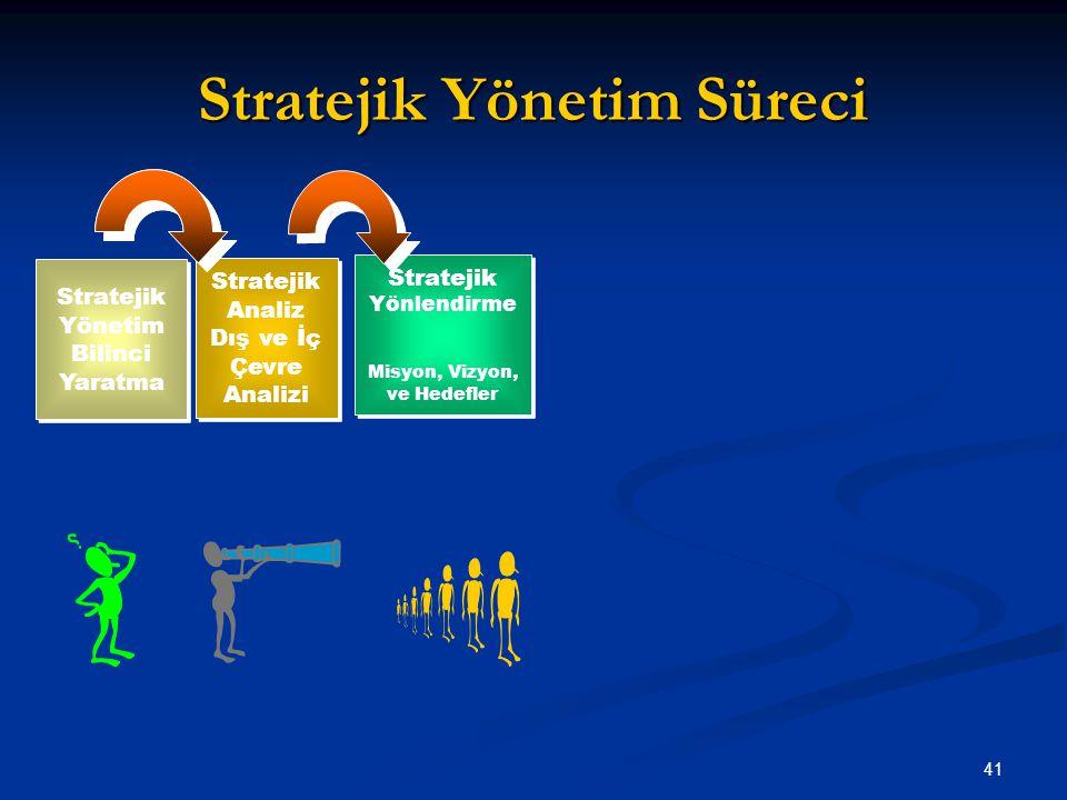 Stratejik Yönetim Süreci 41 Stratejik Yönetim Bilinci Yaratma Stratejik Analiz Dış ve İç Çevre Analizi Stratejik Yönlendirme Misyon, Vizyon, ve Hedefl