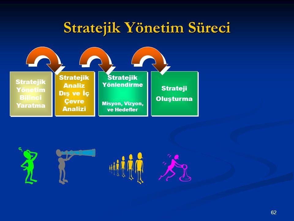 Stratejik Yönetim Süreci 62 Stratejik Yönetim Bilinci Yaratma Stratejik Analiz Dış ve İç Çevre Analizi Stratejik Yönlendirme Misyon, Vizyon, ve Hedefl