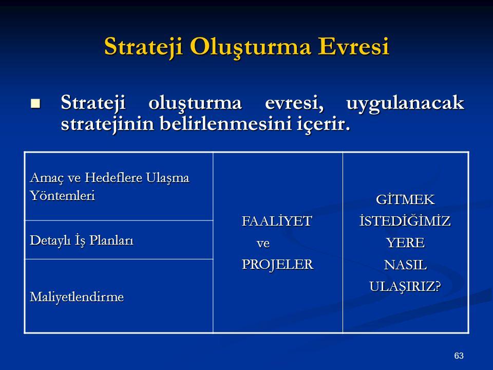Strateji Oluşturma Evresi Amaç ve Hedeflere Ulaşma Yöntemleri FAALİYET ve vePROJELERGİTMEKİSTEDİĞİMİZYERENASILULAŞIRIZ? Detaylı İş Planları Maliyetlen