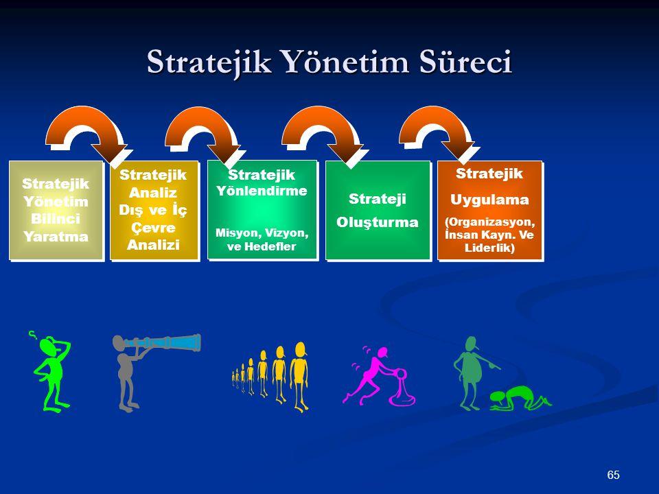 Stratejik Yönetim Süreci 65 Stratejik Yönetim Bilinci Yaratma Stratejik Analiz Dış ve İç Çevre Analizi Stratejik Yönlendirme Misyon, Vizyon, ve Hedefl