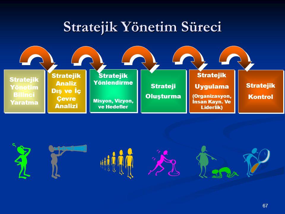 Stratejik Yönetim Süreci 67 Stratejik Yönetim Bilinci Yaratma Stratejik Analiz Dış ve İç Çevre Analizi Stratejik Yönlendirme Misyon, Vizyon, ve Hedefl