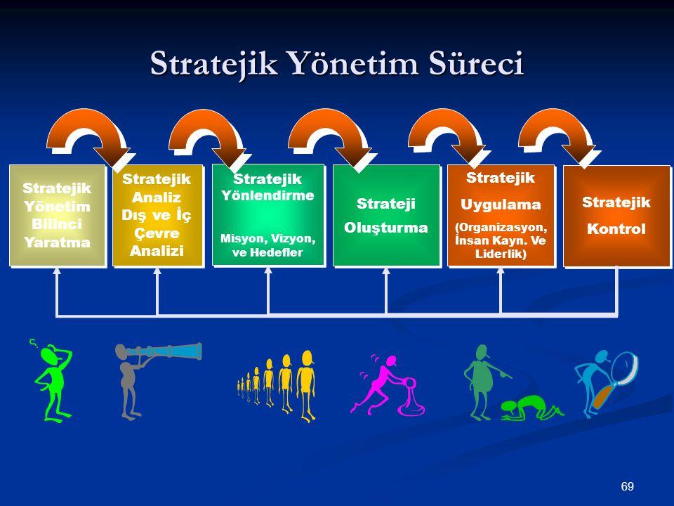Stratejik Yönetim Süreci 69 Stratejik Yönetim Bilinci Yaratma Stratejik Analiz Dış ve İç Çevre Analizi Stratejik Yönlendirme Misyon, Vizyon, ve Hedefl