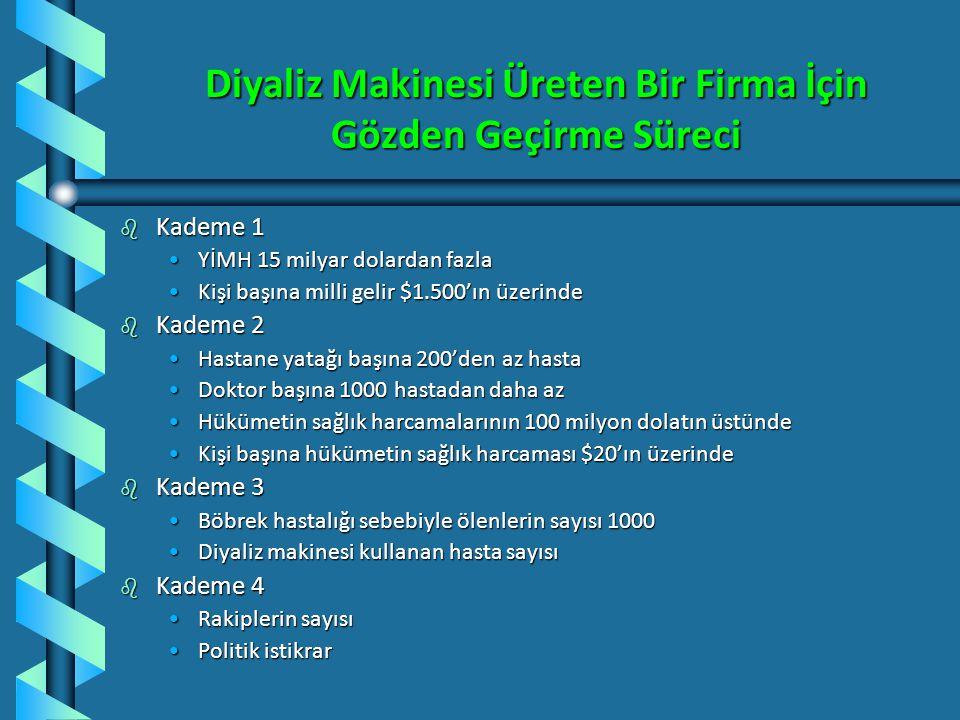 Dört Aşama Giriş Değerlendirme Süreci Kademe 1 Kademe 2 Kademe 3 Kademe 4 Yerel kurallar ve yönetimin tercihi sebebiyle elenen pazarlar Makro değerlen
