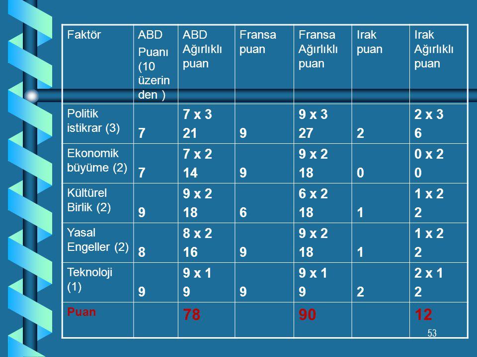 52 Ağırlıklı ve Puanlı Endeksler b Önemli risk faktörlerinin belirlemesi b Her faktöre ağırlıkların dağıtılması (toplam 10 olacak şekilde) Politik ris