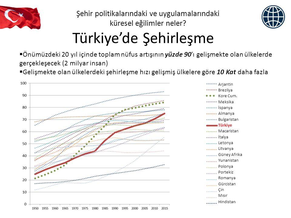 Türkiye'nin Şehirleşme Politikaları Birçok gelişmekte olan ülke şehirleşme için hazırlıksız : – Türkiye'nin aksine, birçok gelişmekte olan ülke şehirleşmenin önüne geçme girişiminde bulunuyor – Değişimi öngörmek ve değişime cevap vermek için gerekli yasal ve kurumsal çerçeve zayıf – Yatırımlar ve arazi kullanım planlaması yoluyla arz yetersiz Türkiye şehirleşmeyi yönetmek için ne yaptı.