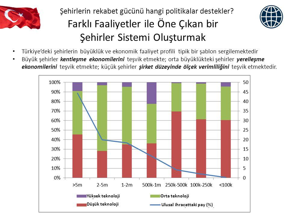 Ulusal ve Yerel Politikaların Koordinasyonu Şehirlerin rekabet gücünü hangi politikalar destekler.
