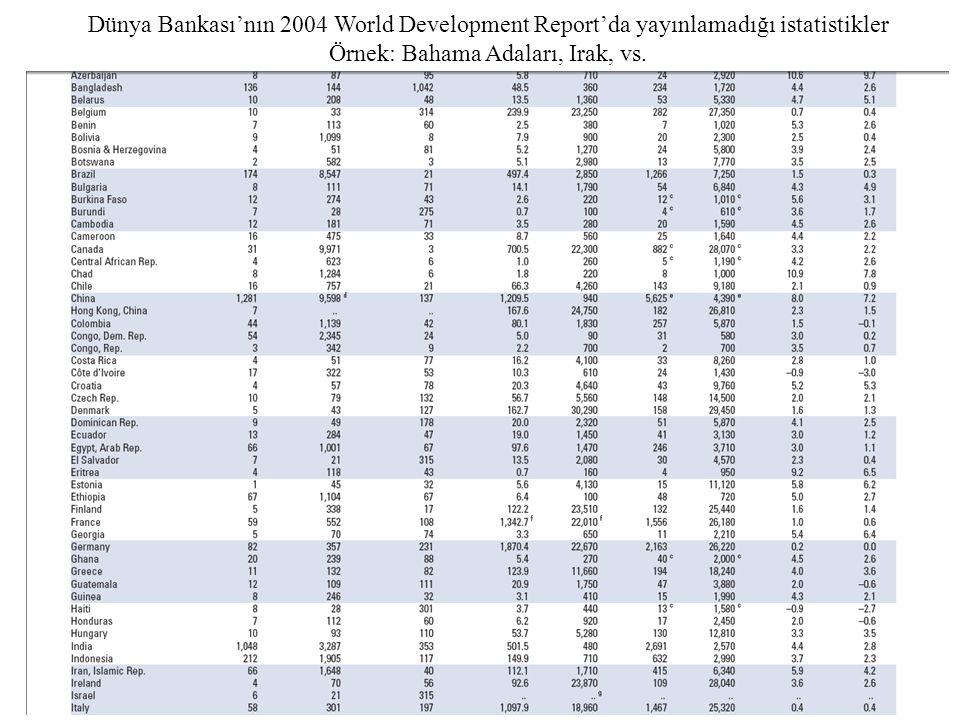 Dünya Bankası'nın 2004 World Development Report'da yayınlamadığı istatistikler Örnek: Bahama Adaları, Irak, vs.