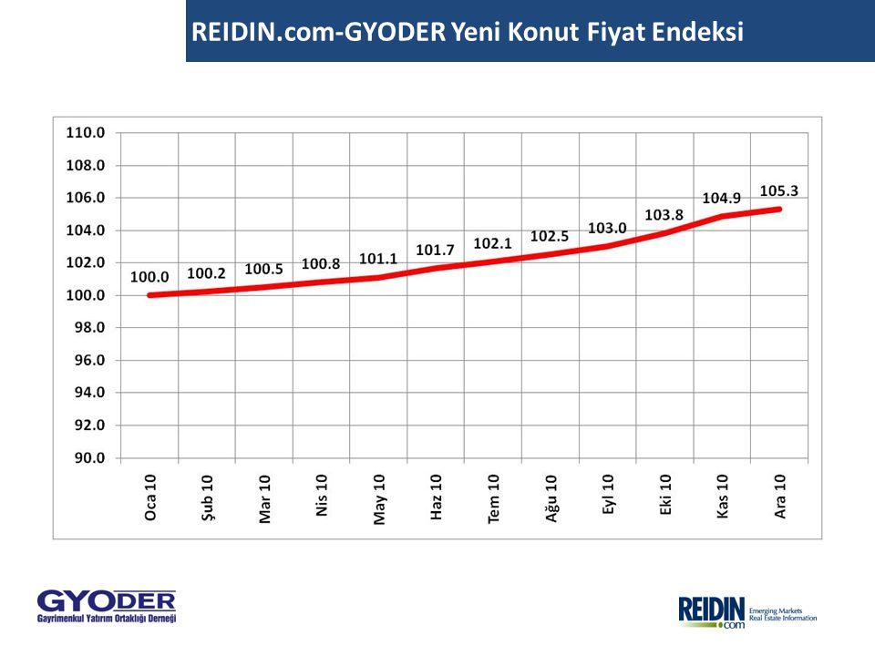REIDIN.com-GYODER Yeni Konut Fiyat Endeksi