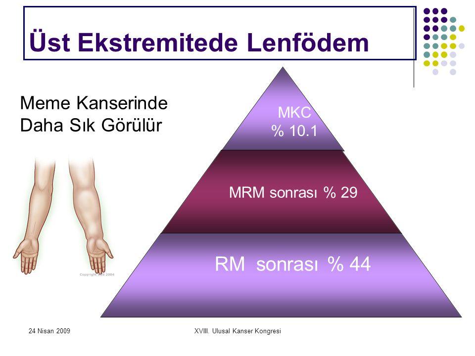 24 Nisan 2009XVIII. Ulusal Kanser Kongresi Üst Ekstremitede Lenfödem MKC % 10.1 MRM sonrası % 29 RM sonrası % 44 Meme Kanserinde Daha Sık Görülür