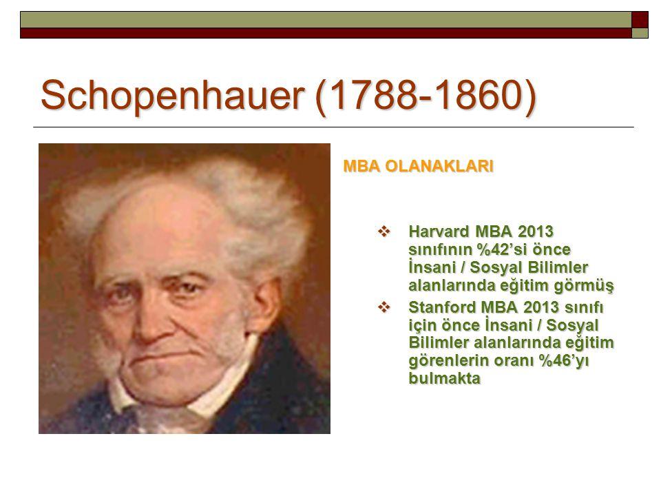 Schopenhauer (1788-1860) MBA OLANAKLARI  Harvard MBA 2013 sınıfının %42'si önce İnsani / Sosyal Bilimler alanlarında eğitim görmüş  Stanford MBA 2013 sınıfı için önce İnsani / Sosyal Bilimler alanlarında eğitim görenlerin oranı %46'yı bulmakta